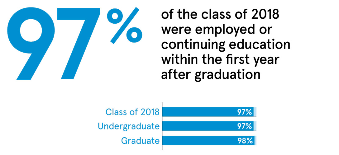 97% of the class of 2018 were employed or continuing education within the first year after graduation.