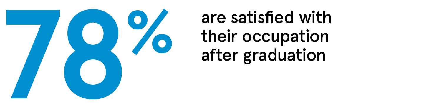 78% are satisfied with their occupation after graduation.