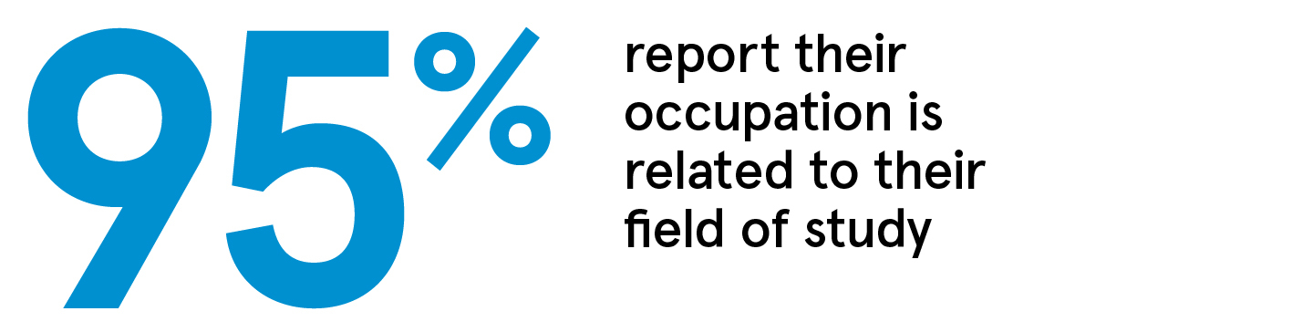 85% report their occupation is related to their field of study