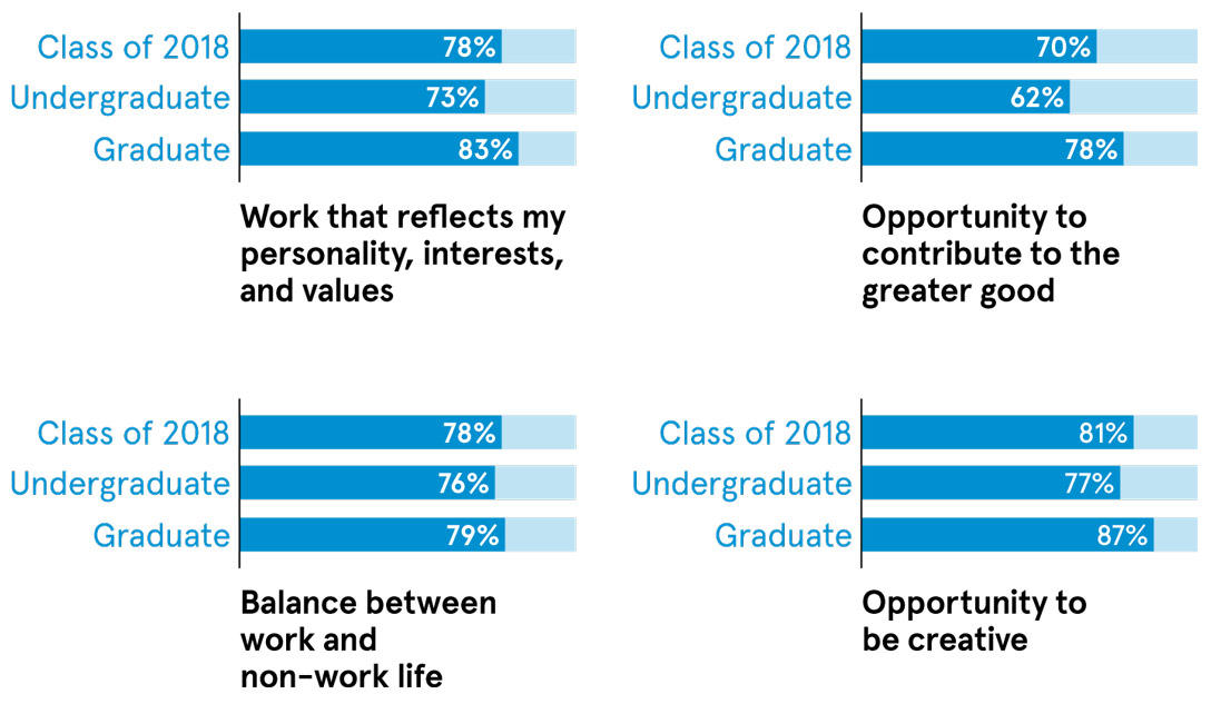 Work that reflects my personality, interests, and values: Class of 2018: 78%; Undergraduate: 73%; Graduate: 83%. Opportunity to contribute to the greater good: Class of 2018: 70%; Undergraduate: 62%; Graduate: 78%. Balance between work and non-work life: Class of 2018: 78%; Undergraduate: 76%; Graduate: 79%. Opportunity to be creative: Class of 2018: 81%; Undergraduate: 77%; Graduate: 87%.