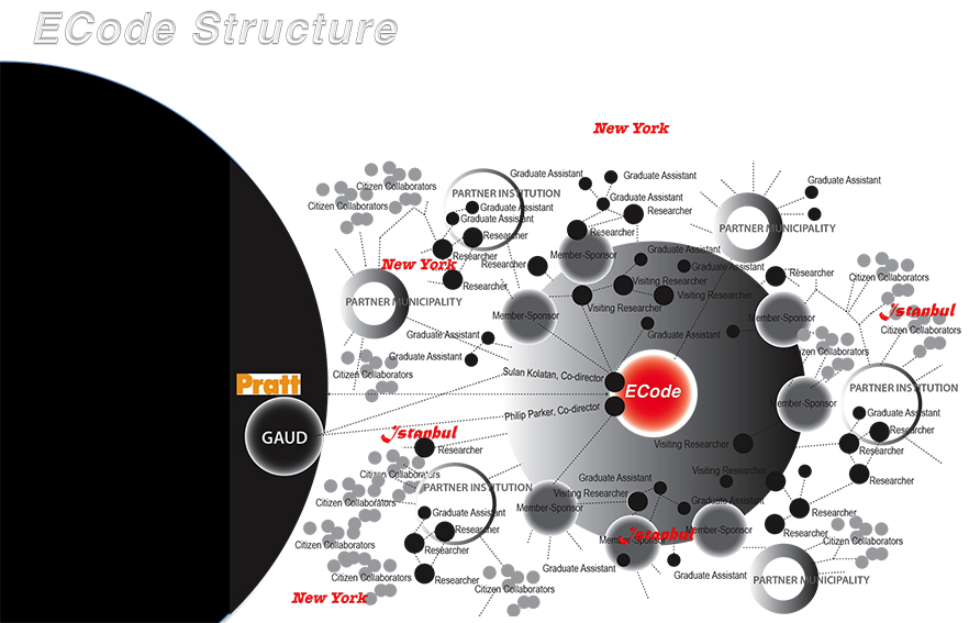 Visual map of ECode Structure