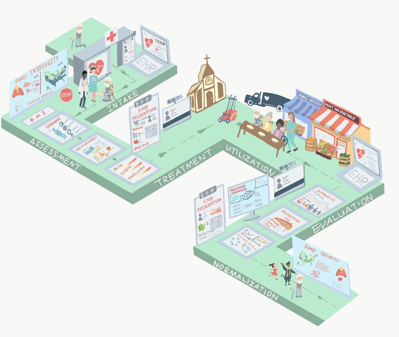 "The ""Better Food for Seniors"" patient journey (illustration by Xue Bai)"