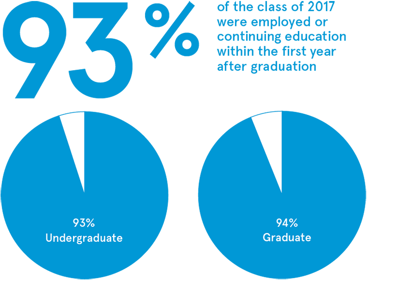 93% of the class of 2017 were employed or continuing education within the first year after graduation