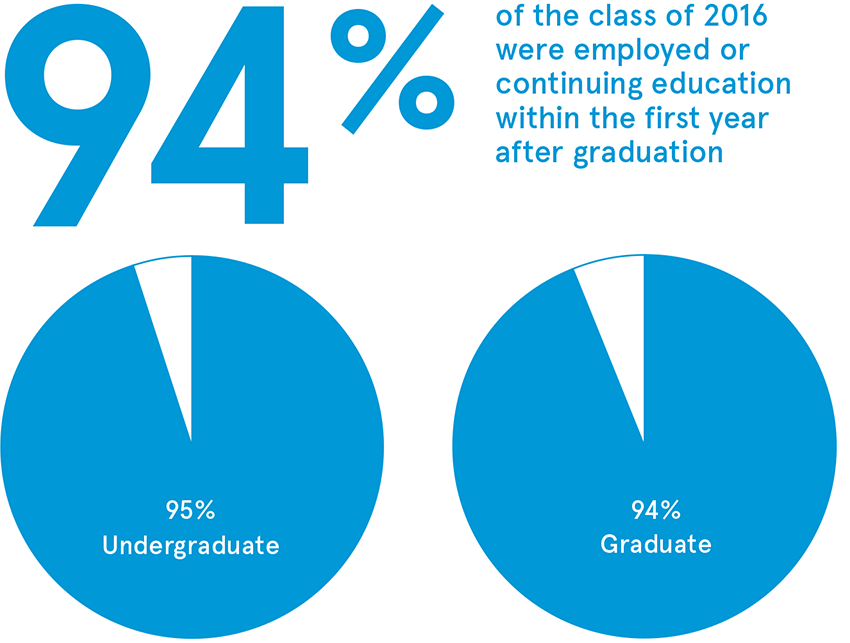 94% of the class of 2016 were employed or continuing education within the first year after graduation