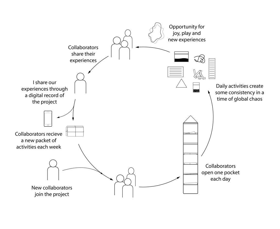 Chart showing how participants can use activity kit by Pratt industrial design student Jae Wendell