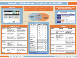 Comparing Data Management Curriculum in the UK and US